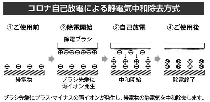 コロナ自己放電による静電気中和除去方式の図